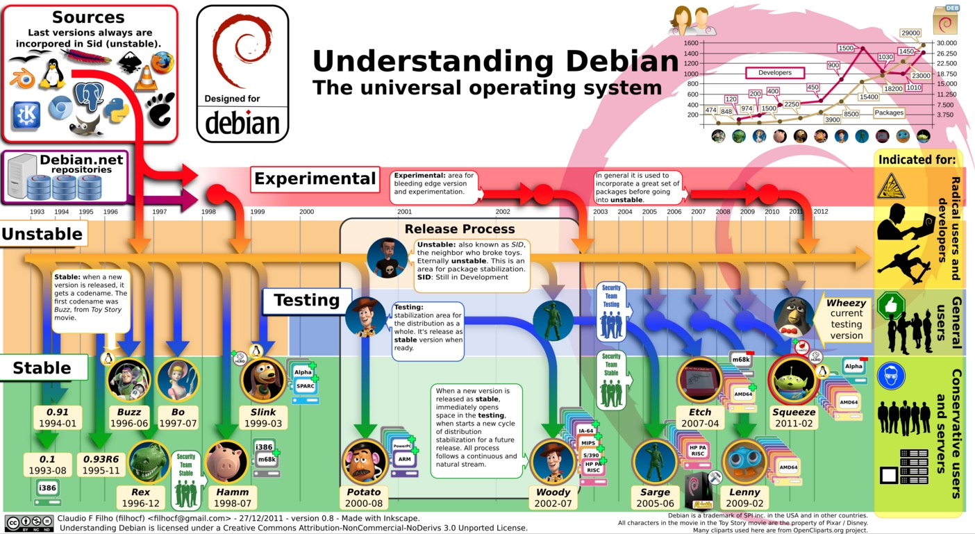 Debian-fácil-en-una-imagen
