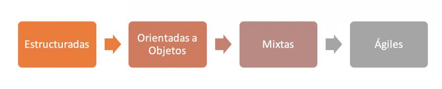 Metodologías-de-desarrollo-de-software
