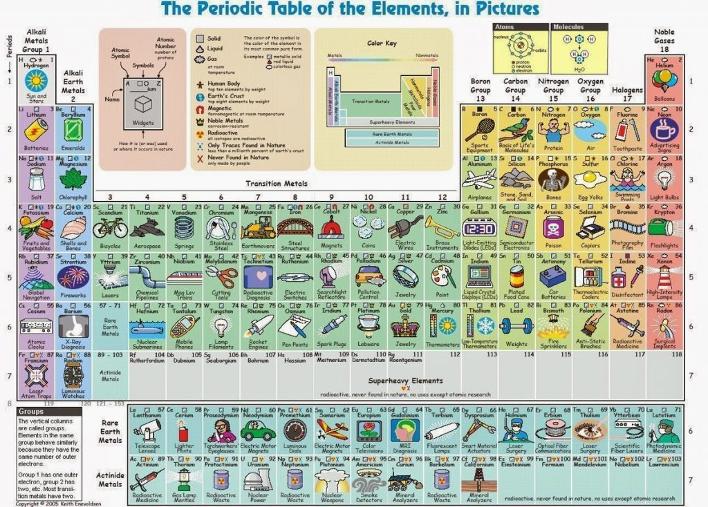 tabla-periódica-fácil